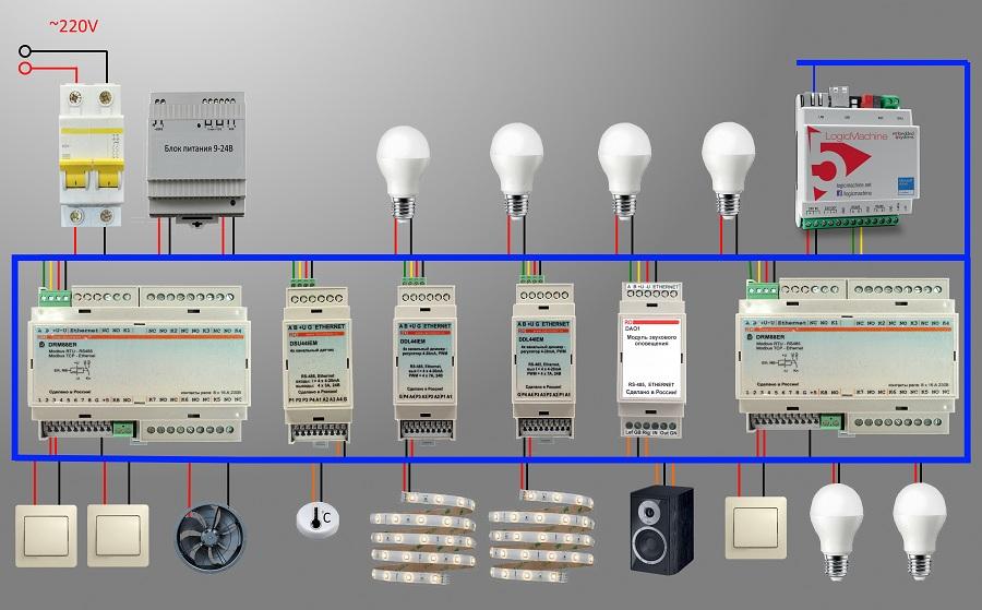 Автоматизация и диспетчеризация в офисном здании от компании - Разумный дом